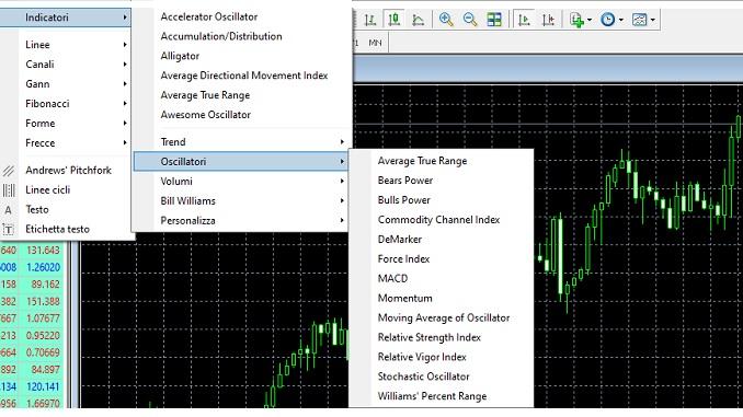 indicatori e oscillatori metatrader